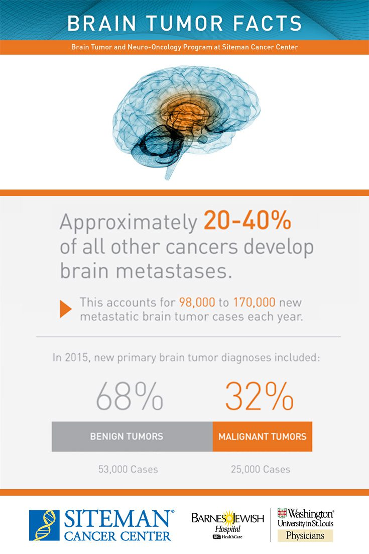 brain-tumor-fact-sheet_pinterst