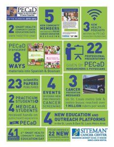 PECaD Infographic