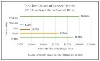 5 Year Cancer Death Chart