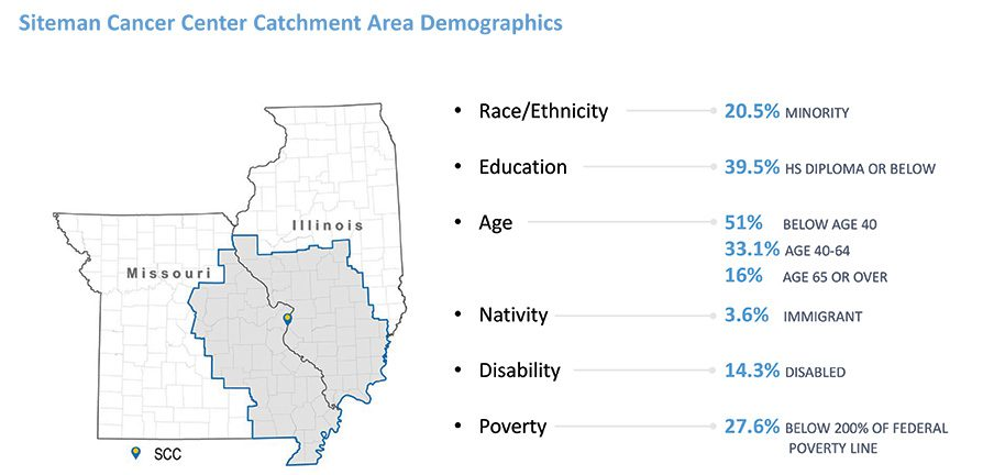 Defining The Catchment Population Slide