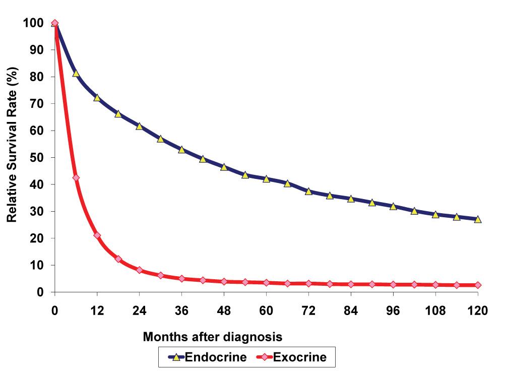 Neuroendocrine cancer cure rate - Neuroendocrine cancer prognosis. Aggressive cancer in throat